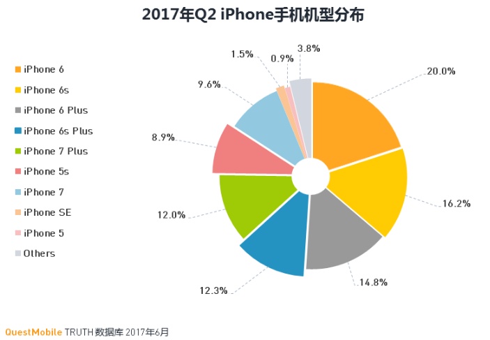iPhone各机型市场占有率 iPnone model breakdown.png